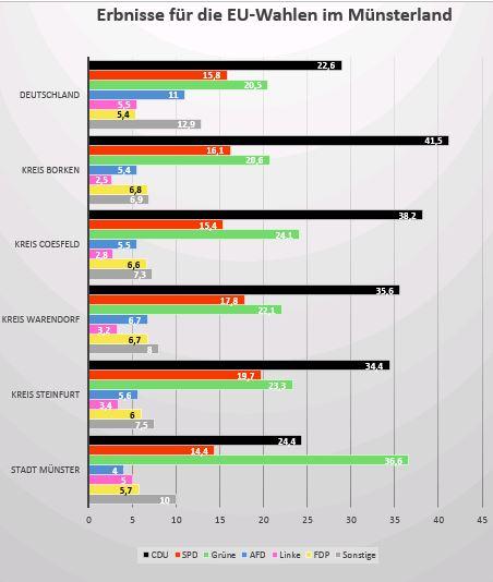 Wahlergebnisse ML