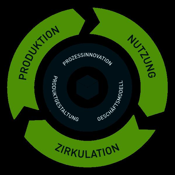 CIRCIO Ecodesign